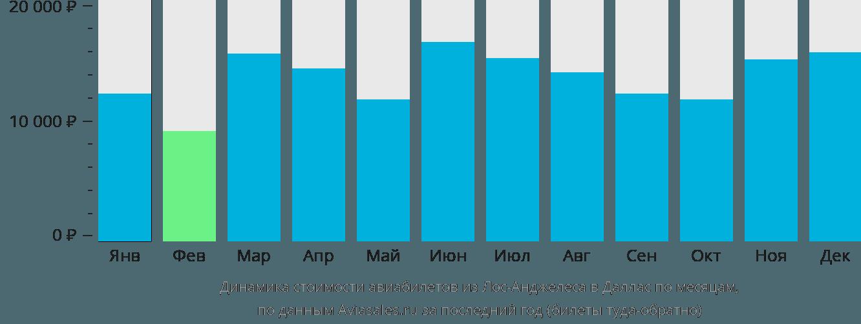 Динамика стоимости авиабилетов из Лос-Анджелеса в Даллас по месяцам