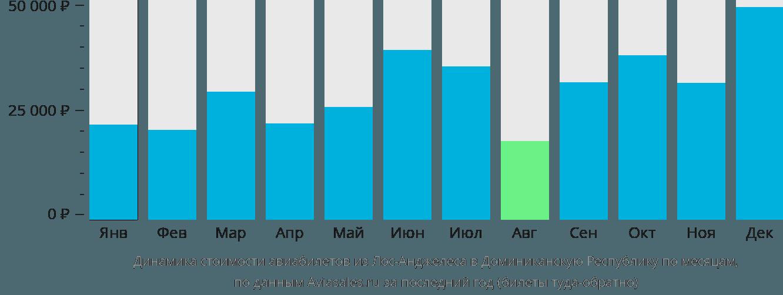 Динамика стоимости авиабилетов из Лос-Анджелеса в Доминиканскую Республику по месяцам
