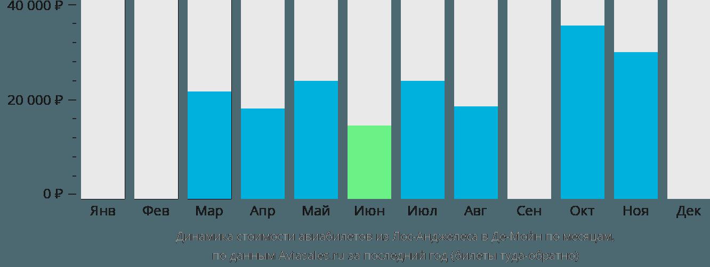 Динамика стоимости авиабилетов из Лос-Анджелеса в Де-Мойн по месяцам