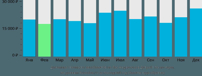Динамика стоимости авиабилетов из Лос-Анджелеса в Детройт по месяцам