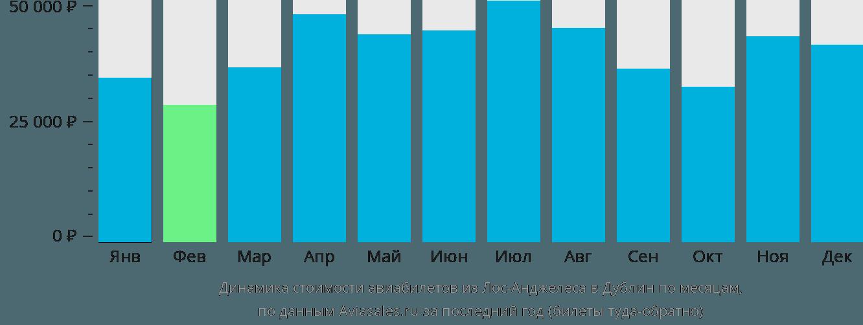Динамика стоимости авиабилетов из Лос-Анджелеса в Дублин по месяцам