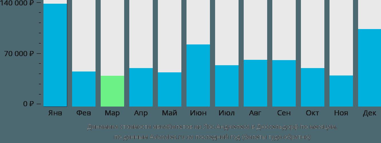 Динамика стоимости авиабилетов из Лос-Анджелеса в Дюссельдорф по месяцам