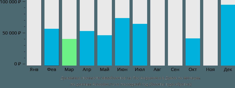 Динамика стоимости авиабилетов из Лос-Анджелеса в Давао по месяцам