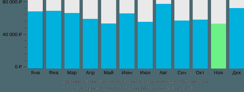 Динамика стоимости авиабилетов из Лос-Анджелеса в Дубай по месяцам