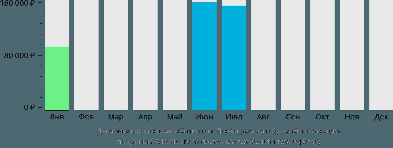 Динамика стоимости авиабилетов из Лос-Анджелеса в Душанбе по месяцам