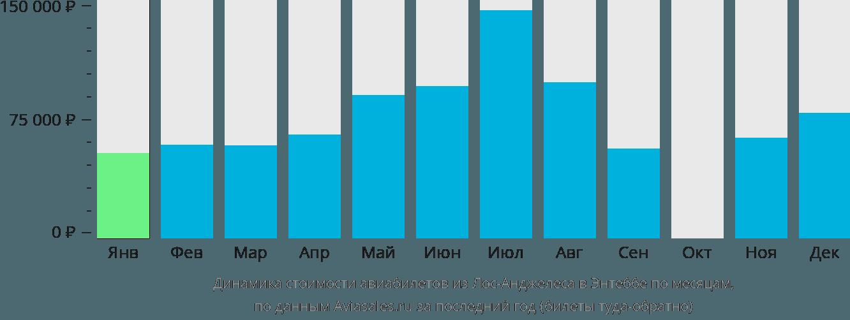 Динамика стоимости авиабилетов из Лос-Анджелеса в Энтеббе по месяцам
