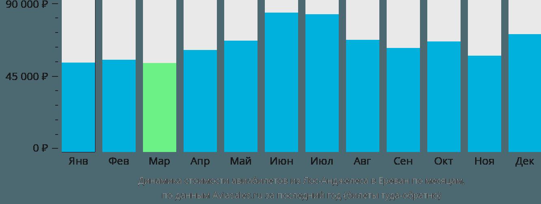 Динамика стоимости авиабилетов из Лос-Анджелеса в Ереван по месяцам