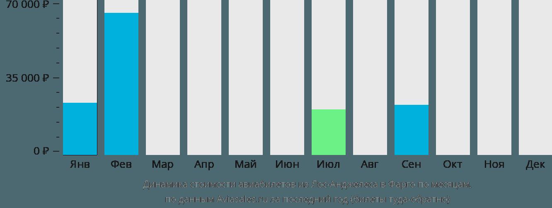 Динамика стоимости авиабилетов из Лос-Анджелеса в Фарго по месяцам