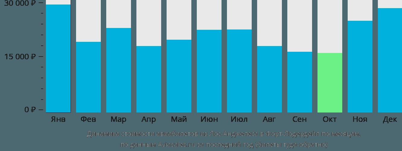Динамика стоимости авиабилетов из Лос-Анджелеса в Форт-Лодердейл по месяцам