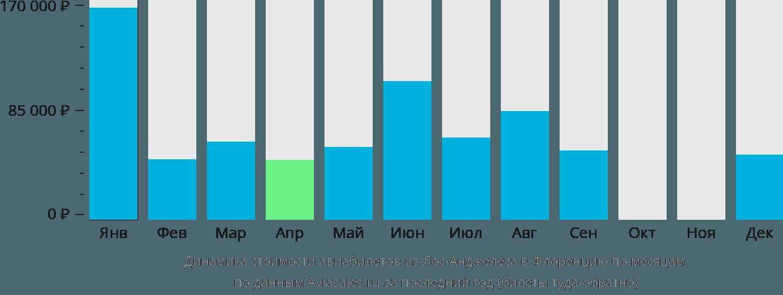 Динамика стоимости авиабилетов из Лос-Анджелеса в Флоренцию по месяцам
