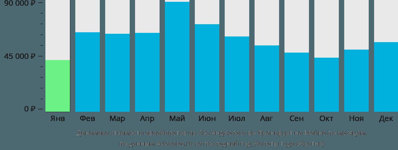Динамика стоимости авиабилетов из Лос-Анджелеса во Франкфурт-на-Майне по месяцам