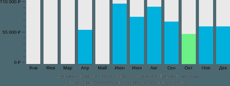 Динамика стоимости авиабилетов из Лос-Анджелеса в Бишкек по месяцам