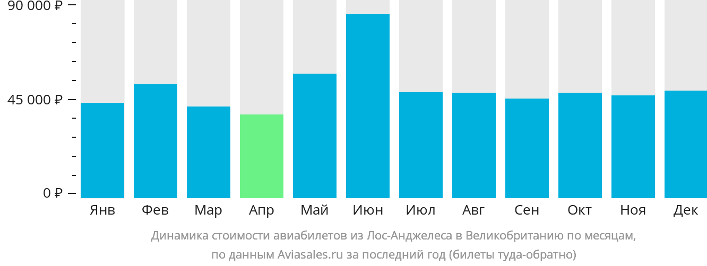Динамика стоимости авиабилетов из Лос-Анджелеса в Великобританию по месяцам