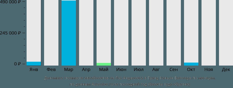 Динамика стоимости авиабилетов из Лос-Анджелеса в Гранд Каньон Виллидж по месяцам