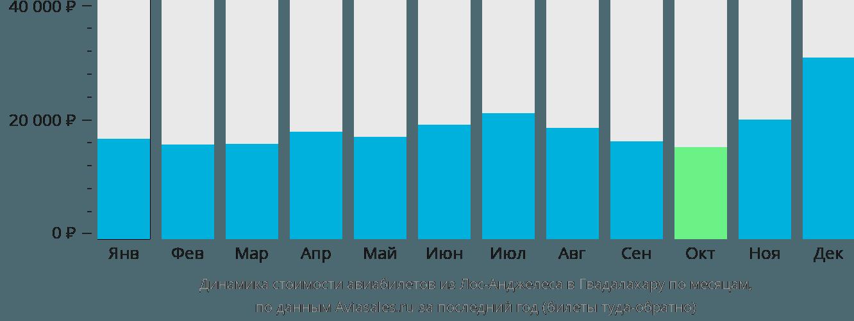 Динамика стоимости авиабилетов из Лос-Анджелеса в Гвадалахару по месяцам