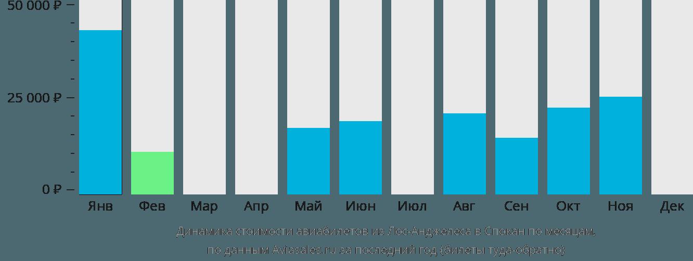 Динамика стоимости авиабилетов из Лос-Анджелеса в Спокан по месяцам