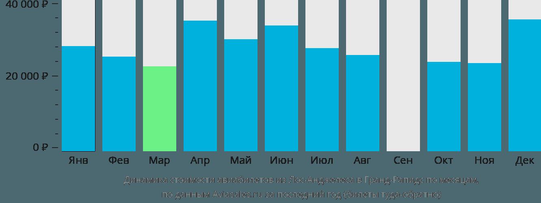 Динамика стоимости авиабилетов из Лос-Анджелеса в Гранд-Рапидс по месяцам