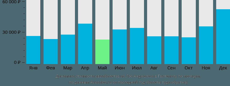 Динамика стоимости авиабилетов из Лос-Анджелеса в Гватемалу по месяцам