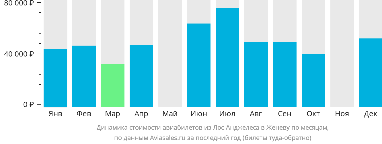 Динамика стоимости авиабилетов из Лос-Анджелеса в Женеву по месяцам