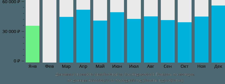Динамика стоимости авиабилетов из Лос-Анджелеса в Гуаякиль по месяцам