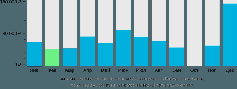 Динамика стоимости авиабилетов из Лос-Анджелеса в Гамбург по месяцам