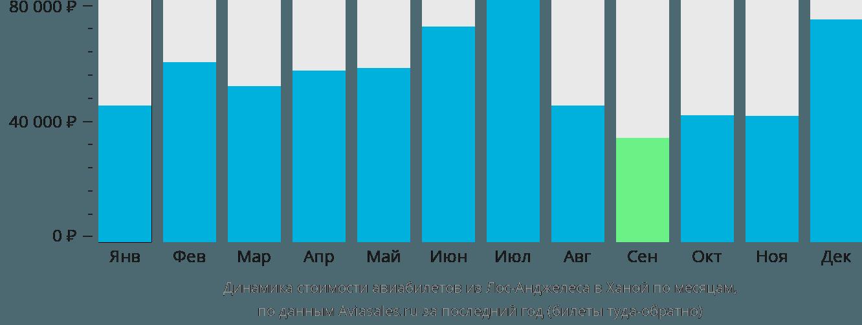 Динамика стоимости авиабилетов из Лос-Анджелеса в Ханой по месяцам