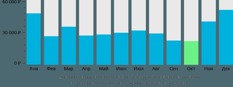 Динамика стоимости авиабилетов из Лос-Анджелеса в Гавану по месяцам