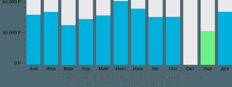 Динамика стоимости авиабилетов из Лос-Анджелеса в Хельсинки по месяцам