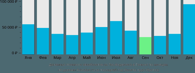 Динамика стоимости авиабилетов из Лос-Анджелеса в Гонконг по месяцам