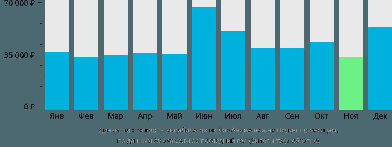 Динамика стоимости авиабилетов из Лос-Анджелеса на Пхукет по месяцам