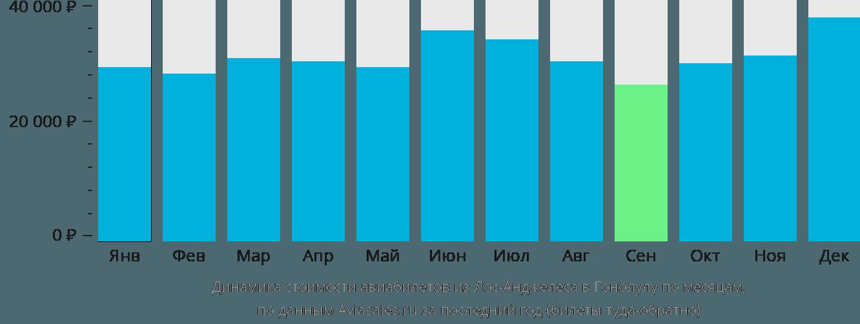 Динамика стоимости авиабилетов из Лос-Анджелеса в Гонолулу по месяцам