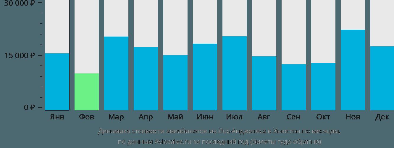 Динамика стоимости авиабилетов из Лос-Анджелеса в Хьюстон по месяцам
