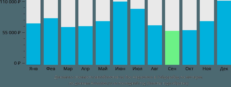Динамика стоимости авиабилетов из Лос-Анджелеса в Хайдарабад по месяцам