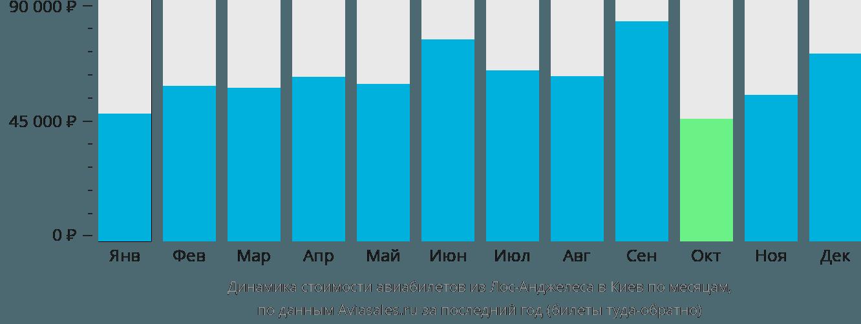 Динамика стоимости авиабилетов из Лос-Анджелеса в Киев по месяцам