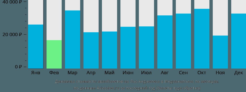 Динамика стоимости авиабилетов из Лос-Анджелеса в Индианаполис по месяцам