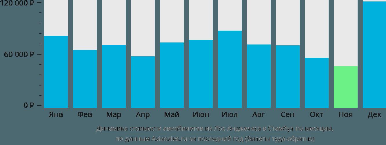 Динамика стоимости авиабилетов из Лос-Анджелеса в Стамбул по месяцам