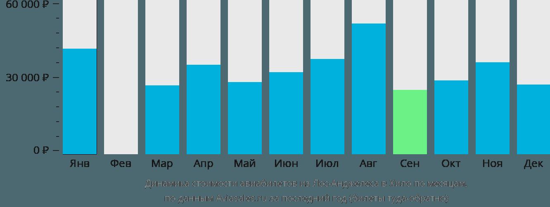 Динамика стоимости авиабилетов из Лос-Анджелеса в Хило по месяцам