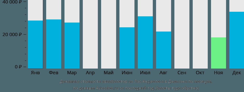 Динамика стоимости авиабилетов из Лос-Анджелеса в Джексон по месяцам