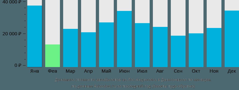 Динамика стоимости авиабилетов из Лос-Анджелеса в Джэксонвилл по месяцам