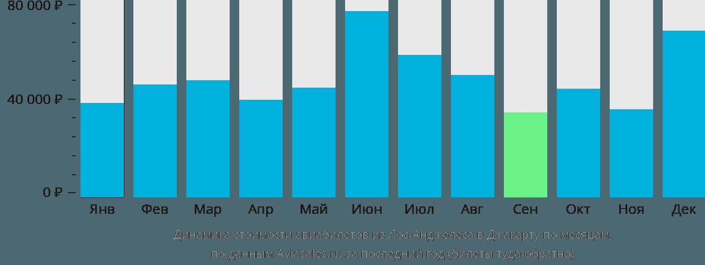 Динамика стоимости авиабилетов из Лос-Анджелеса в Джакарту по месяцам