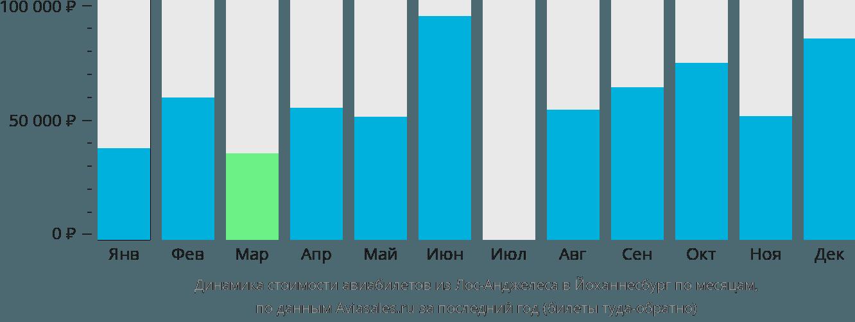Динамика стоимости авиабилетов из Лос-Анджелеса в Йоханнесбург по месяцам