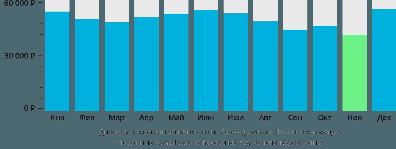 Динамика стоимости авиабилетов из Лос-Анджелеса в Японию по месяцам