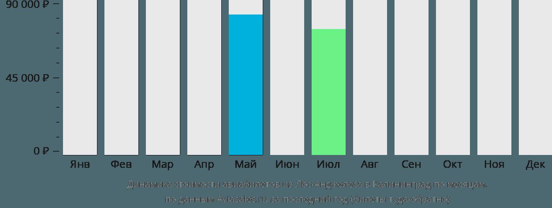 Динамика стоимости авиабилетов из Лос-Анджелеса в Калининград по месяцам