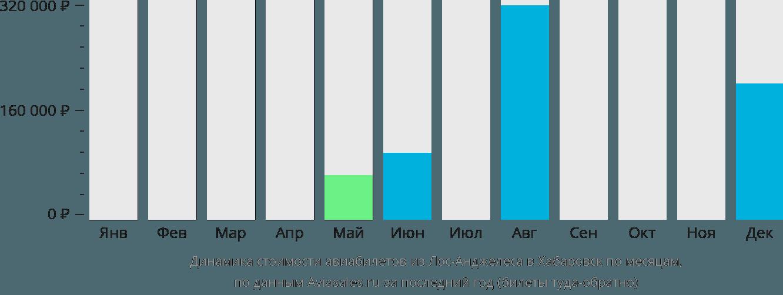 Динамика стоимости авиабилетов из Лос-Анджелеса в Хабаровск по месяцам