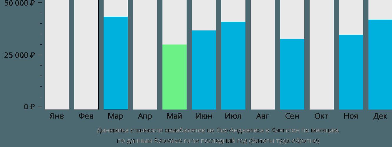 Динамика стоимости авиабилетов из Лос-Анджелеса в Кингстон по месяцам