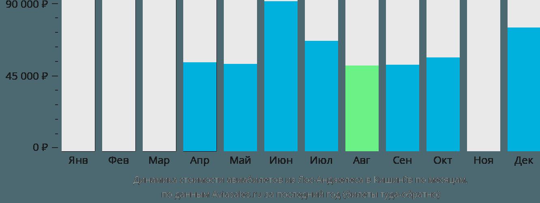 Динамика стоимости авиабилетов из Лос-Анджелеса в Кишинёв по месяцам