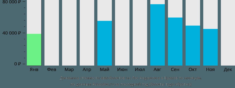 Динамика стоимости авиабилетов из Лос-Анджелеса в Краков по месяцам