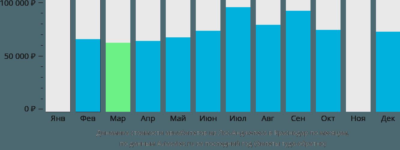 Динамика стоимости авиабилетов из Лос-Анджелеса в Краснодар по месяцам