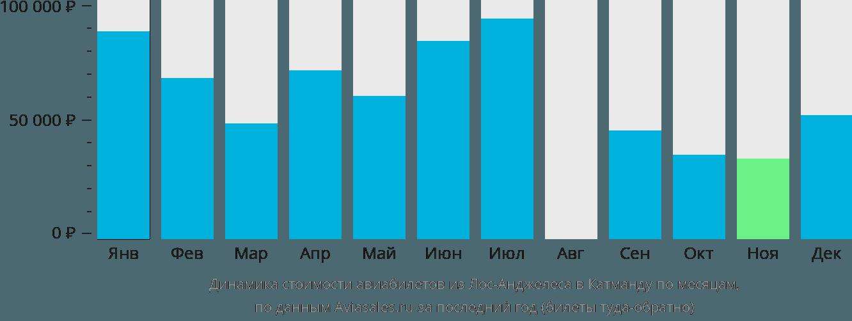Динамика стоимости авиабилетов из Лос-Анджелеса в Катманду по месяцам