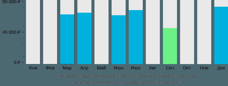 Динамика стоимости авиабилетов из Лос-Анджелеса в Самару по месяцам